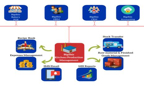 Bigdbiz | FMCG ERP Software | FMCG Distribution Software