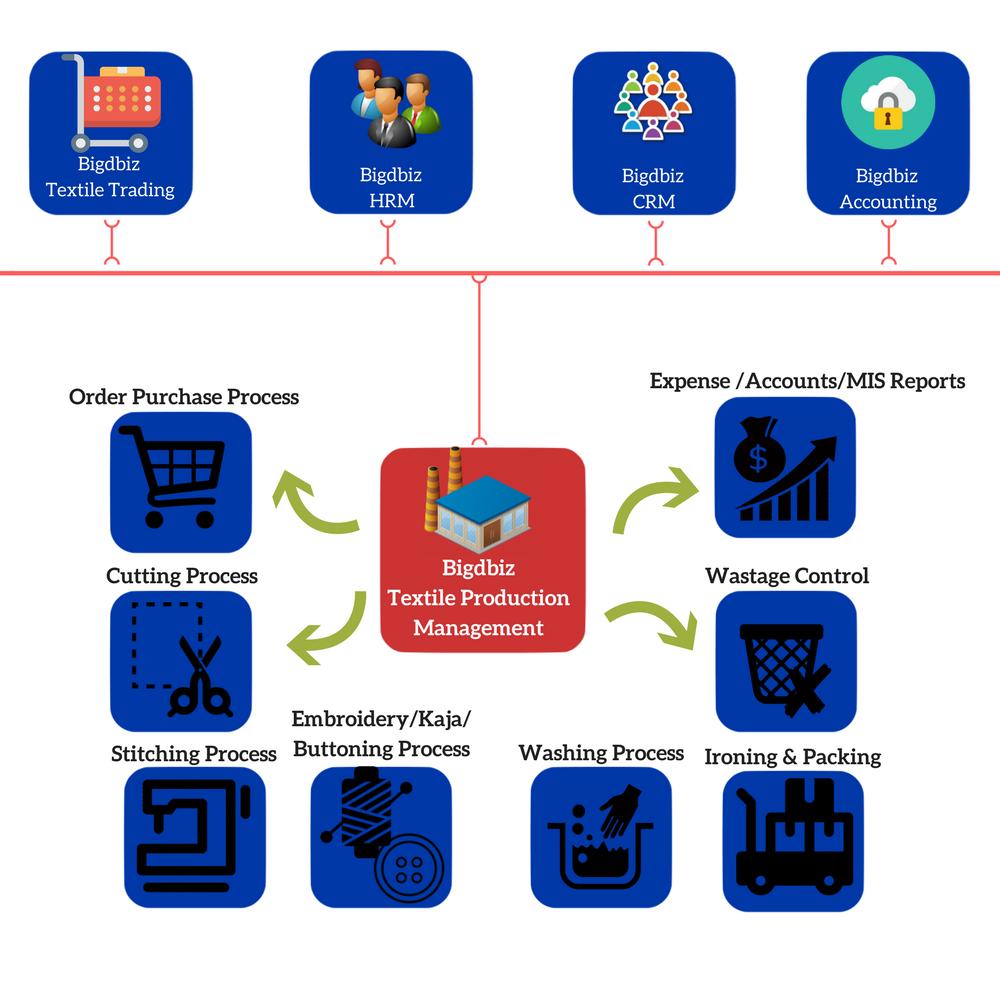 Bigdbiz-Textile ERP, Textile Software, Apparel Management Software